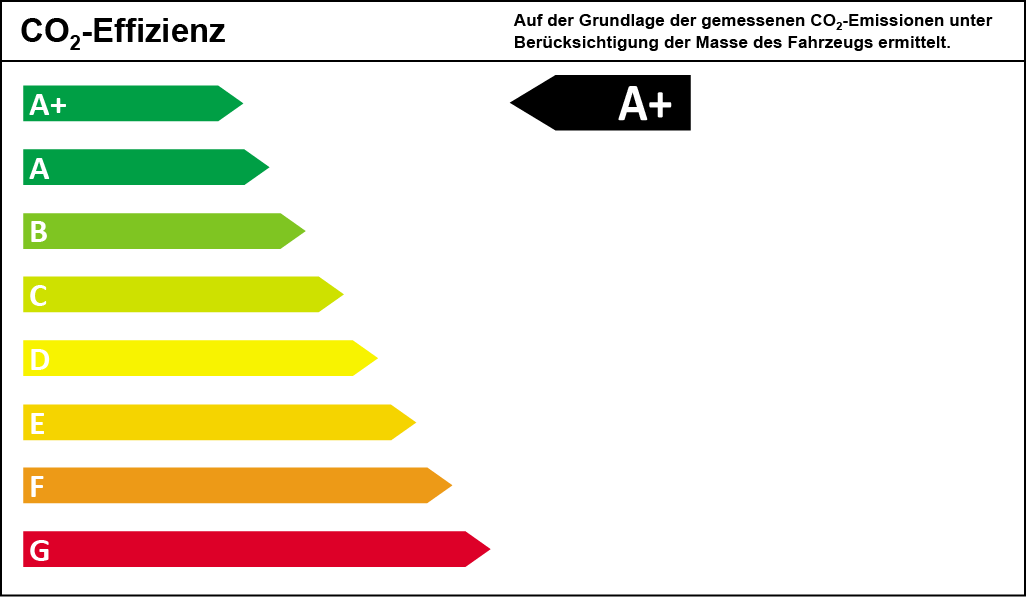 CO2-Effizienzklasse A+
